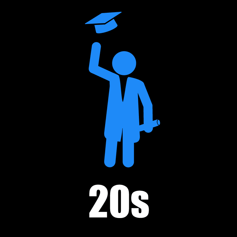 20s Male